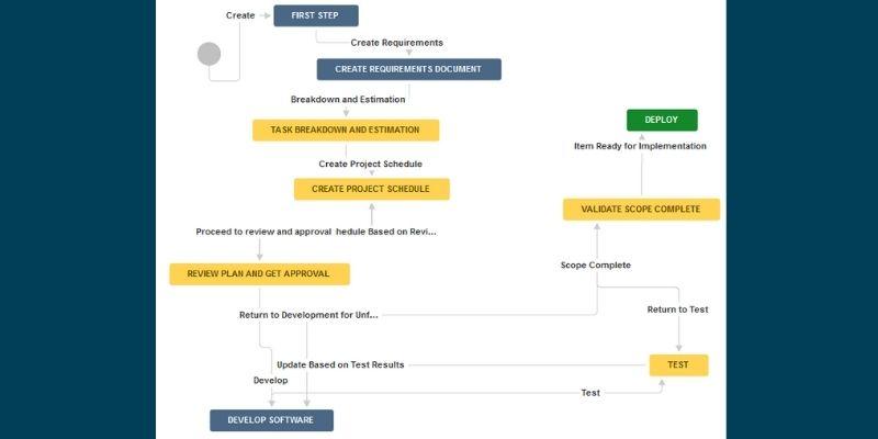 Smartsheet Workflow