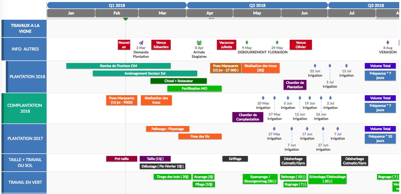Bubble plan gestion de projet