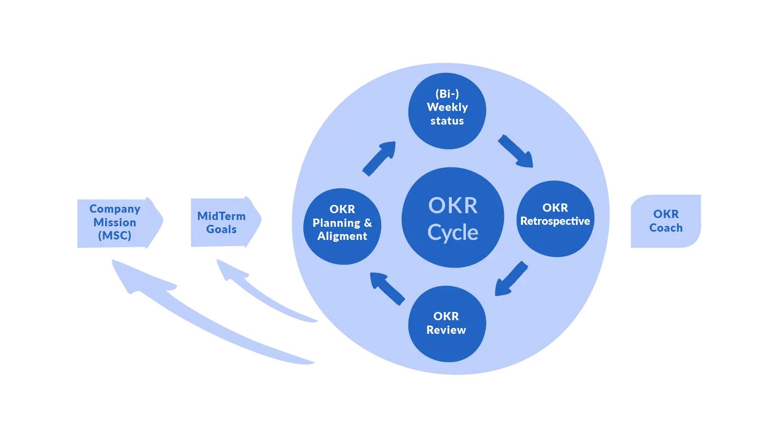 Méthode OKR