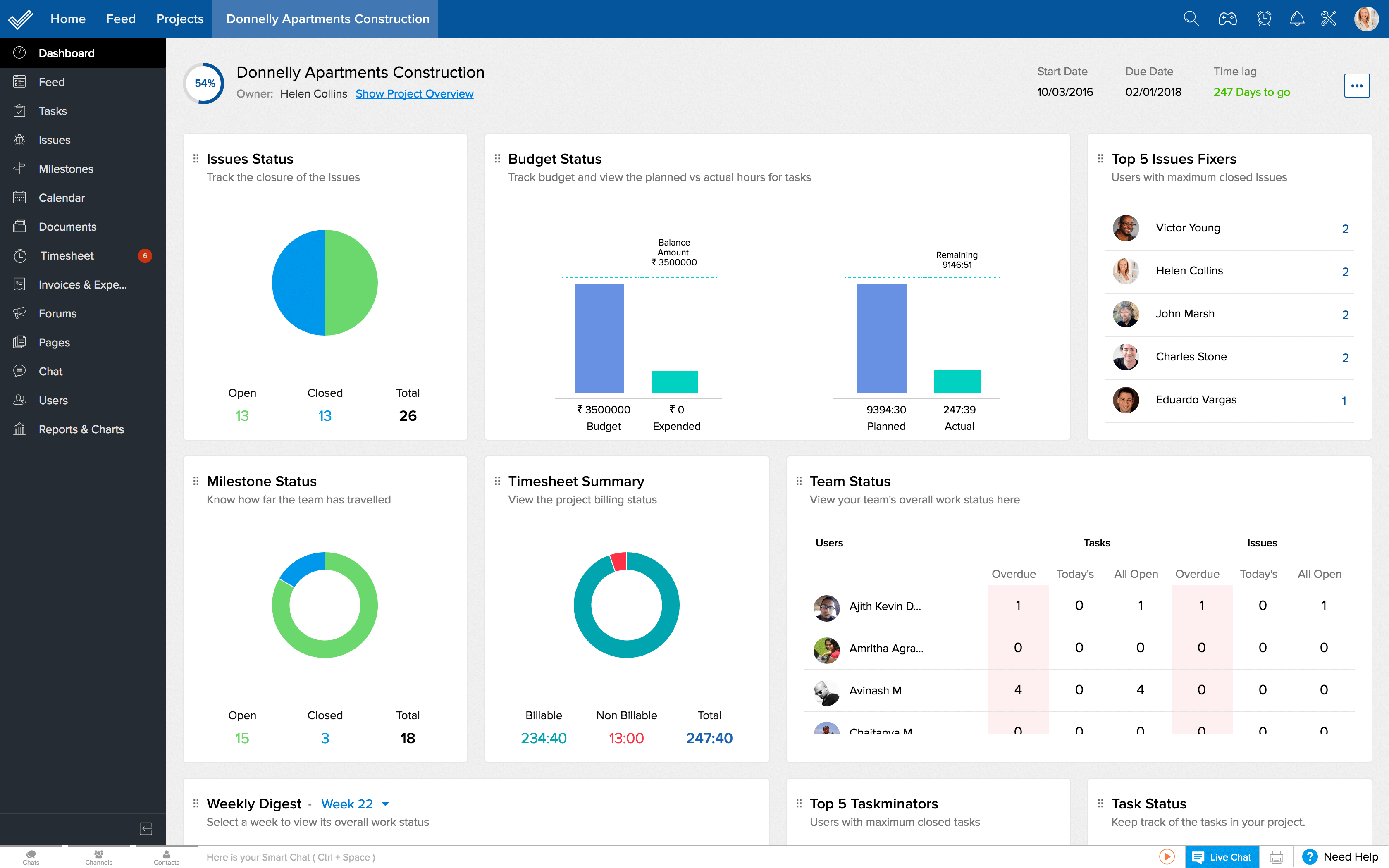 Zoho Projects Dashboard