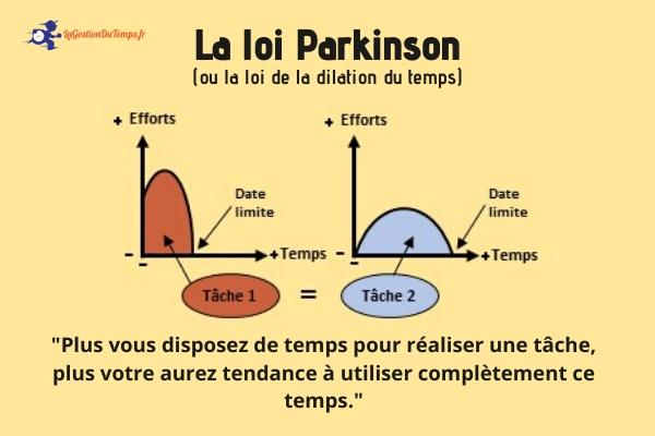 Article-Loi-de-Parkinson